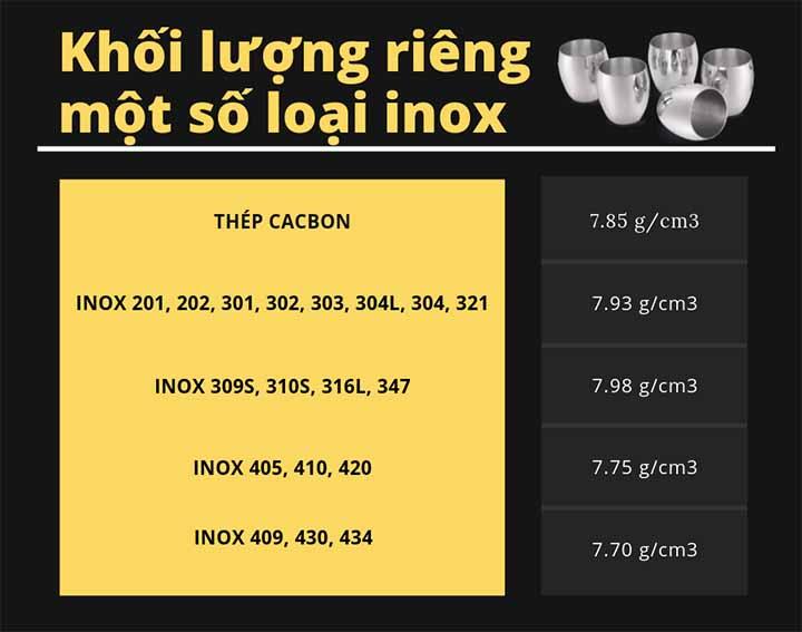 Khối lượng riêng inox
